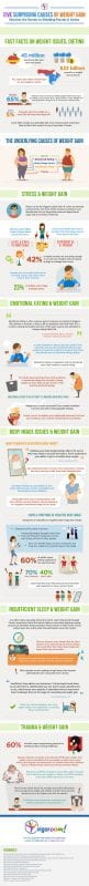Underlying Causes of Weight Gain HD